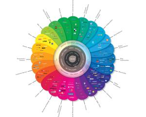 The Conversation Prism - Det sociale overblik